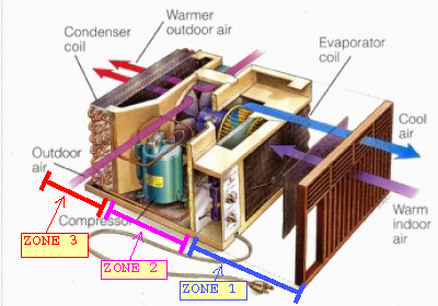 air flow zones for camper air conditioning unit, teardrop trailer air conditioning installation